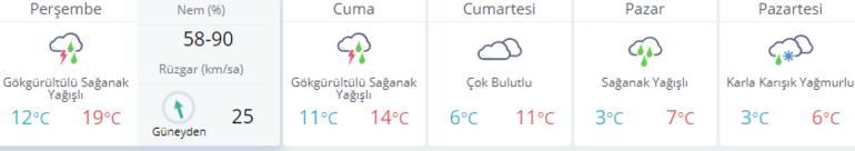 Kar ne zaman yağacak MGM hava durumunu yayımladı: Ankara - İstanbul - İzmir ve diğer iller...