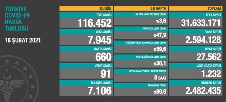Son Dakika: Bakan Koca haritayı paylaştı: İl il vaka sayısı