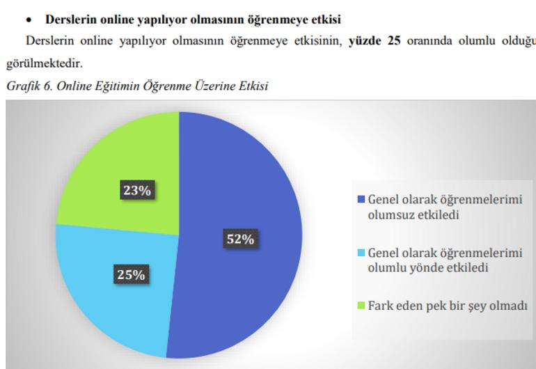 YÖK anket sonuçları belli oldu YÖK anket sonuçlarında çıkan yüzdelik grafikler
