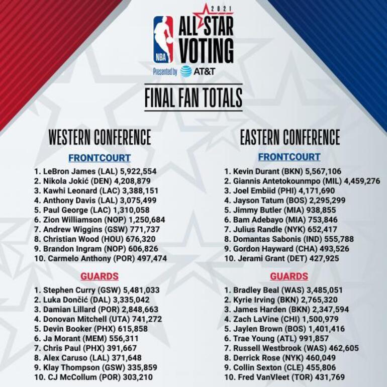 Son dakika - NBA All-Star ilk beşleri belli oldu