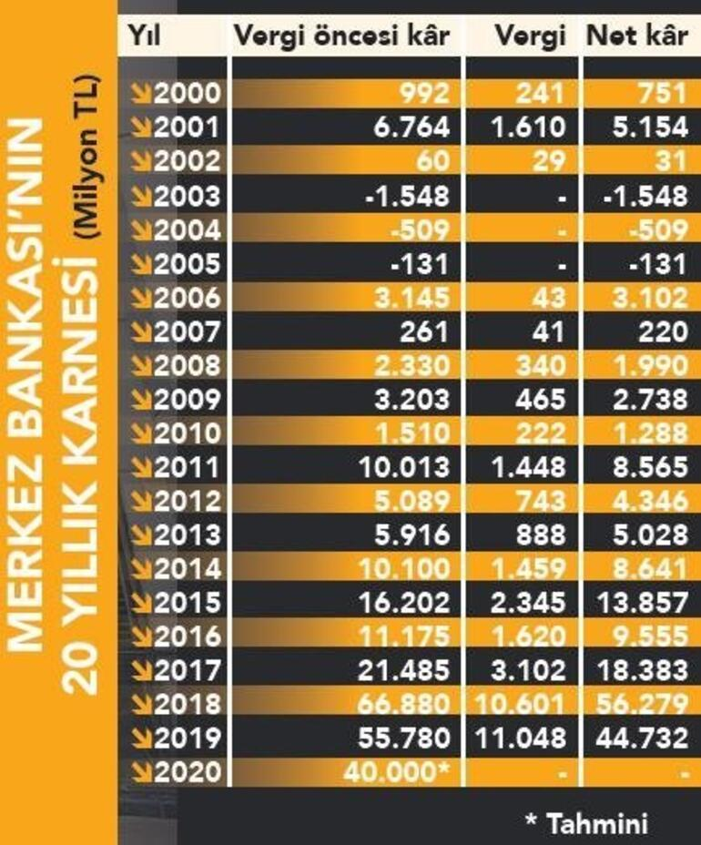 Merkez Bankası'ndan rekor kar 3 yılda 163 milyar lira...