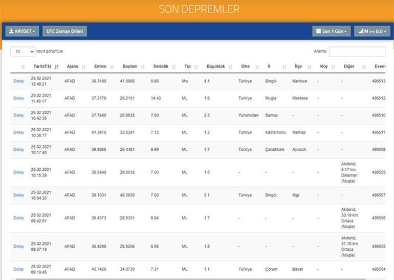 Bingölde deprem mi oldu Son depremler listesi AFAD - Kandili 25 Şubat