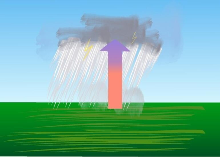 Konveksiyonel yağış nedir, hangi bölgelerde görülür