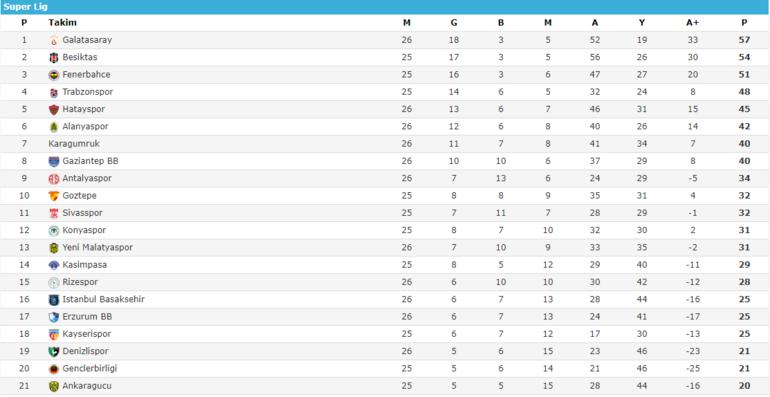 Süper Lig puan durumu Süper Ligde 27. hafta sonuçları ve haftanın kalan maçları...