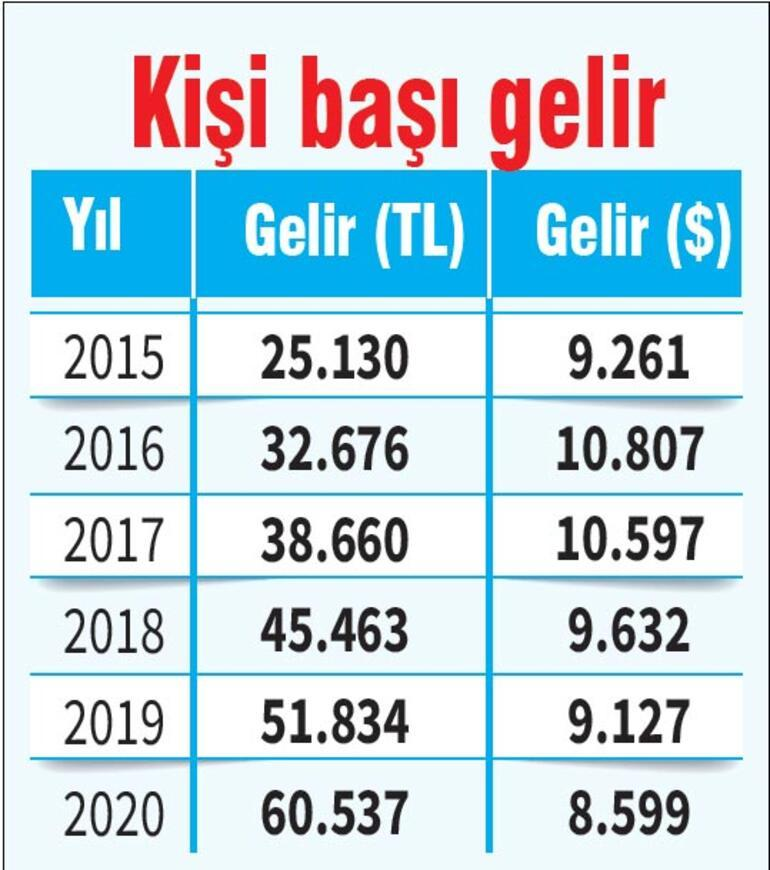 Pandemiye inat Türkiye büyüdü