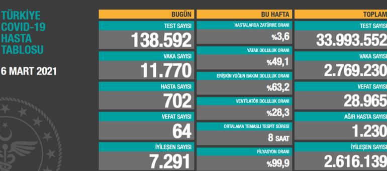 Bugün vaka sayısı kaç Koronavirüs tablosunda 6 Mart Cumartesi vaka sayısı belirtildi