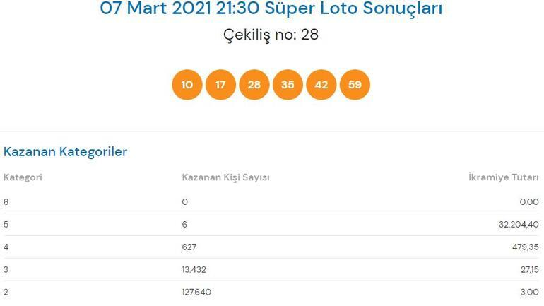 7 Mart Süper Loto sonuçları açıklandı Süper Lotoda büyük ikramiye...