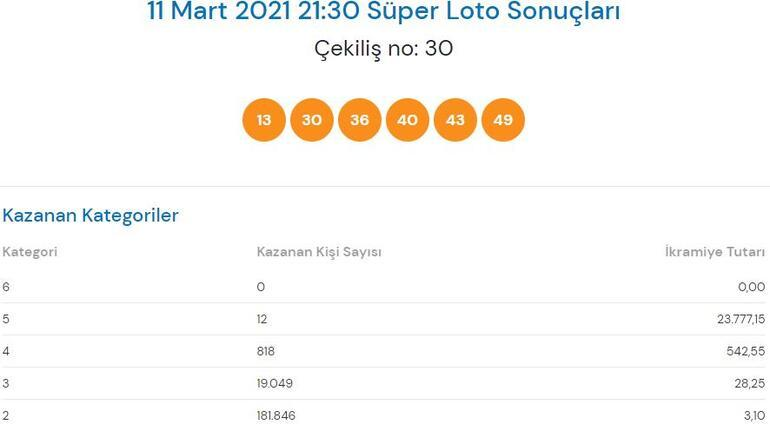 Süper Loto sonuçları sorgula | 11 Mart Süper Loto çekiliş sonuçları