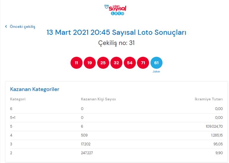 Çılgın Sayısal Loto çekiliş sonuçları açıklandı Çılgın Sayısal Loto 13 Mart bilet sorgulama ekranı...