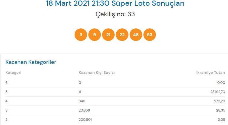 18 Mart Süper Loto sonuçları açıklandı Süper Loto çekiliş sonucu sorgulama