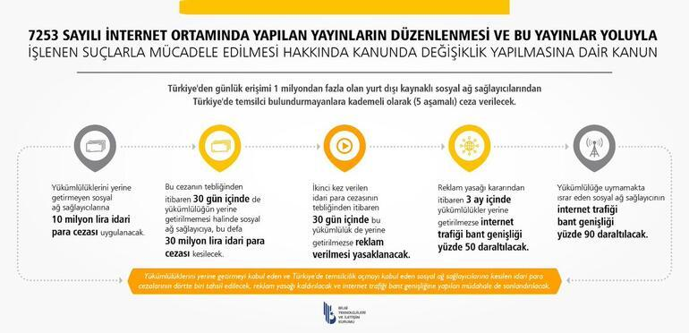 Twitter, Türkiyede temsilcilik için adım attı