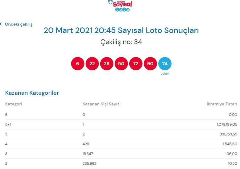 Çılgın Sayısal Loto sonuçları açıklandı 20 Mart Sayısal loto sonuçları