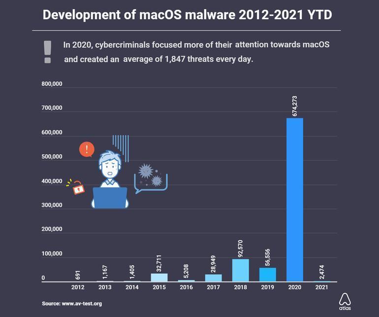 MacOS da kötü amaçlı yazılımlara maruz kaldı: Önceki yıllara göre rekor