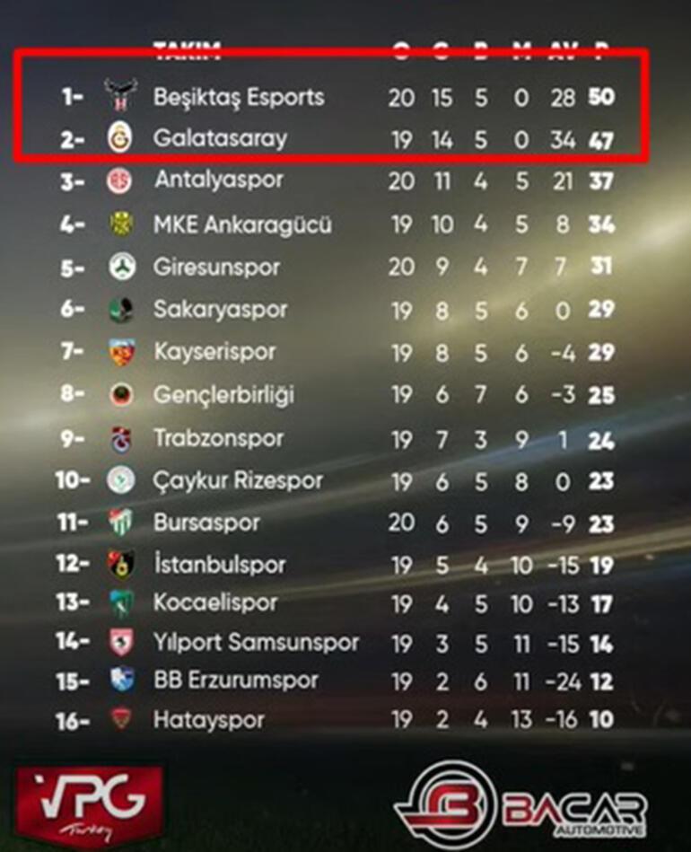 Beşiktaş ve Galatasaray rekabeti Türkiye Espor Futbol Ligine de taşındı