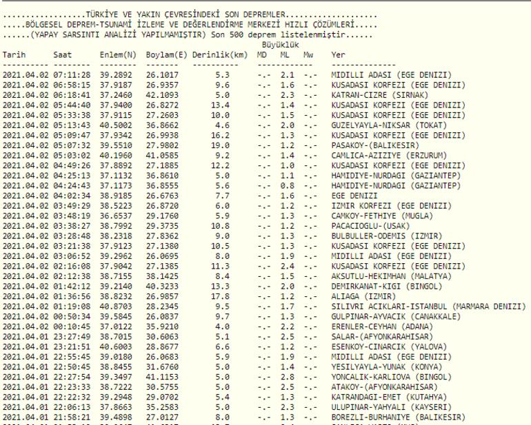 Az önce deprem mi oldu, nerede kaç şiddetinde Kandilli Rasathanesi son depremler listesi...
