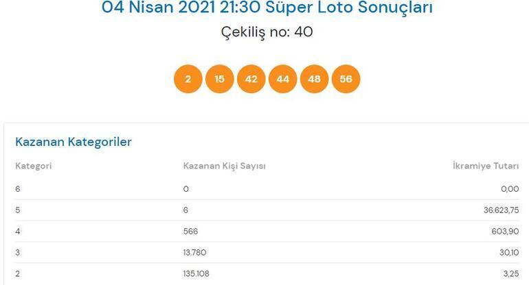4 Nisan Süper Loto sonuçları açıklandı İşte, Süper Loto çekiliş sonuçları...