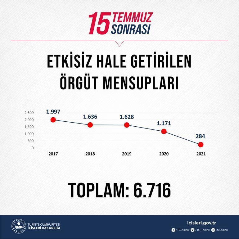 Son dakika Süleyman Soylu 15 Temmuzdan bu yana öldürülen terörist sayısını açıkladı