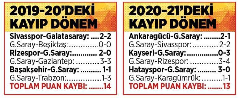 Son dakika - Galatasarayda dejavu Yine aynısı oldu