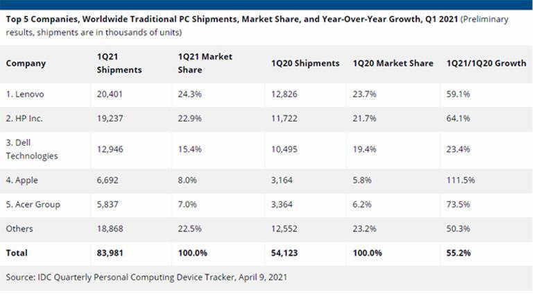 2021 yılında en çok satılan bilgisayar markası belli oldu