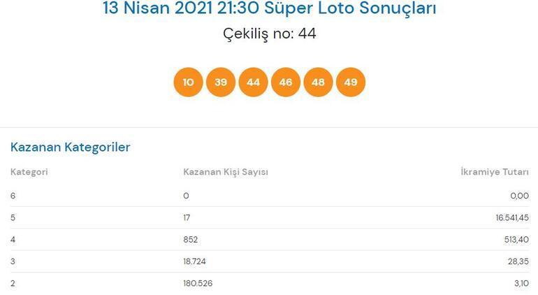 Süper Loto 13 Nisan sonuçları açıklandı Süper Loto çekiliş sonucu sorgulama