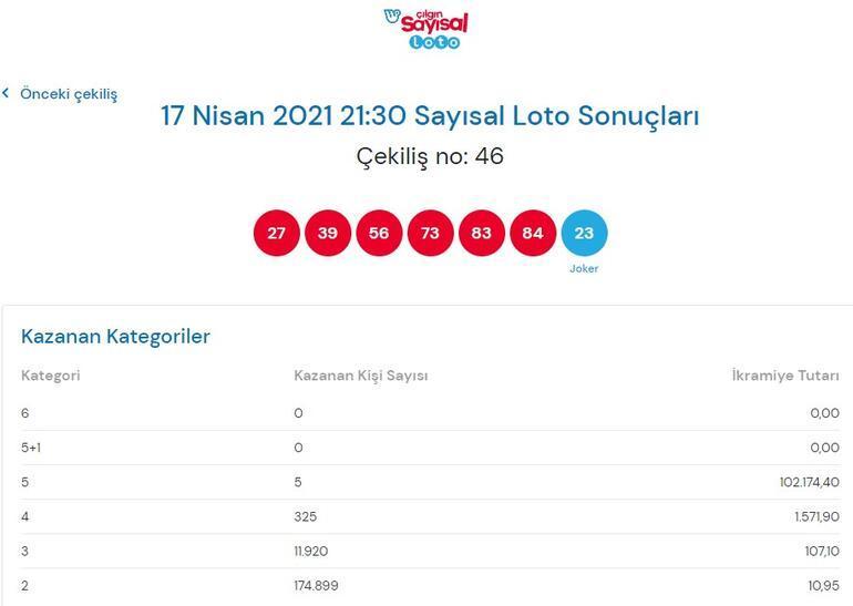 Çılgın Sayısal Loto çekiliş sonuçları açıklandı 17 Nisan 2021 Sayısal Loto sonuçları