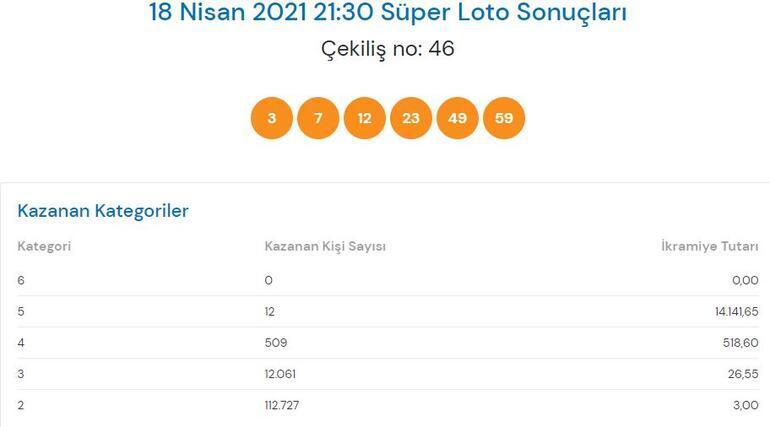 18 Nisan Süper Loto sonuçları: Süper Loto çekiliş sonucu sorgulama...