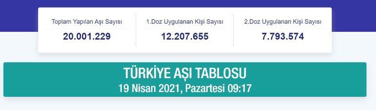 Son dakika... Sağlık Bakanlığı son verileri paylaştı 20 milyon doz aşılama gerçekleşti