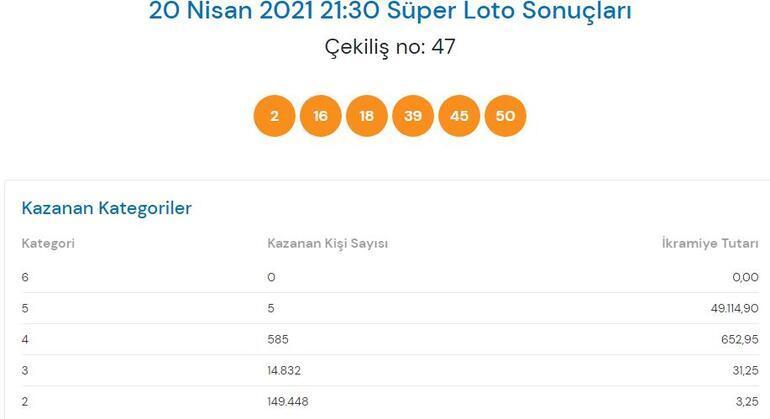 20 Nisan Süper Loto sonuçları açıklandı Süper Loto çekiliş sonuçları sorgulama sayfası...