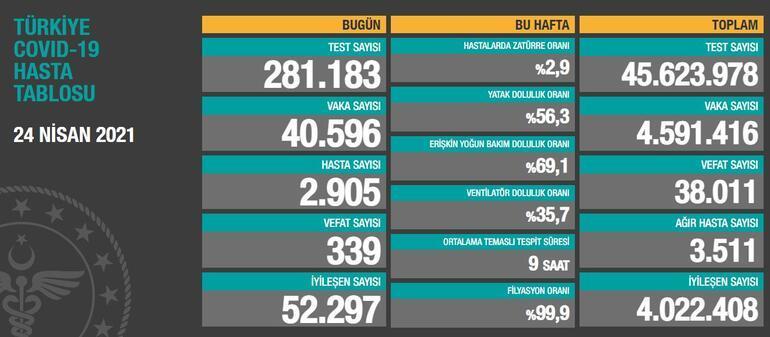 25 Nisan bugünkü koronavirüs tablosu açıklandı mı Son dakika Sağlık Bakanlığı vaka ve ölü sayısı...