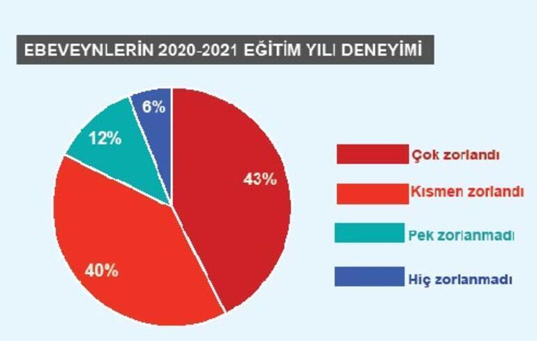 Uzaktan eğitime yüzde 60 destek
