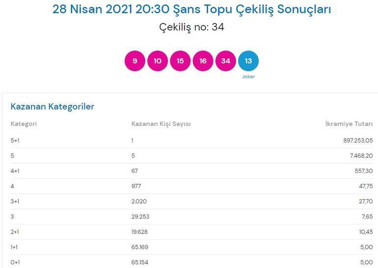 Şans Topu sonuçları 28 Nisan: Şans Topu çekiliş sonuçları sorgula Milli Piyango Online...