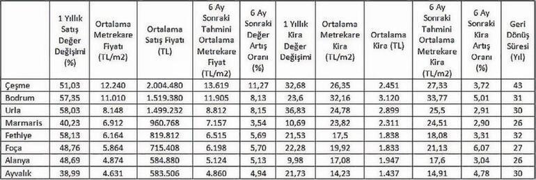 Yazlık bölgelerde en yüksek satış fiyatı Fethiye, en yüksek kira ise Bodrum'da