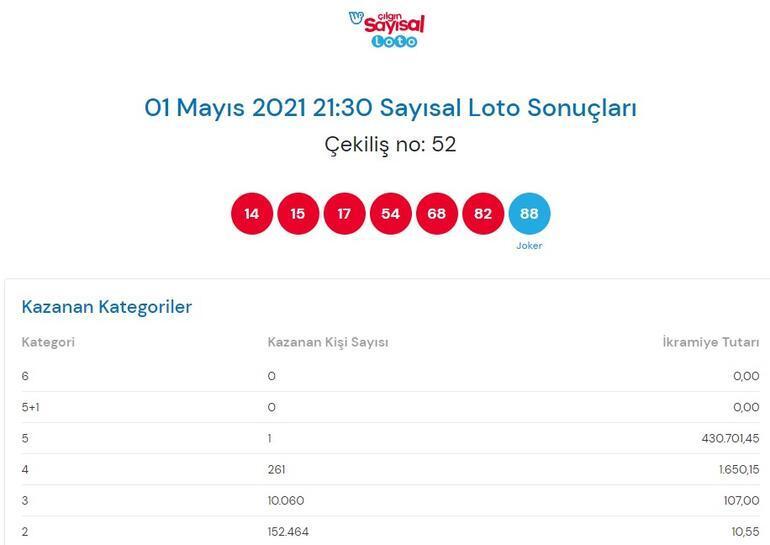 Sayısal Loto sonuçları resmi olarak açıklandı 1 Mayıs Çılgın Sayısal Loto sonucu sorgulama ekranı