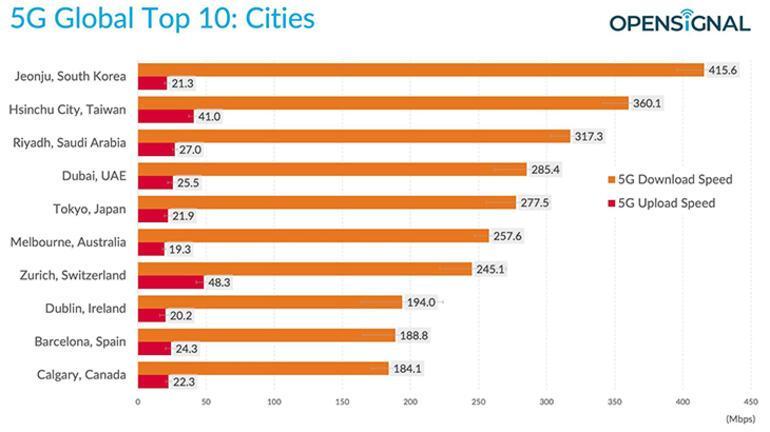 En iyi 5G bağlantısına sahip ülke belli oldu