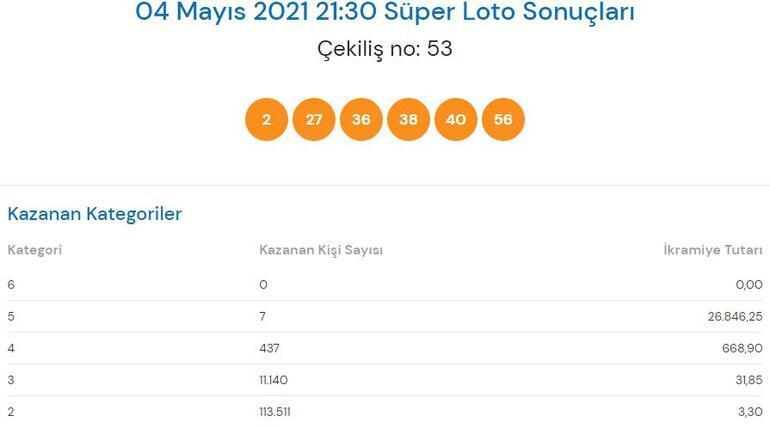 4 Mayıs Süper Loto sonuçları açıklandı Süper Loto çekiliş sonuçları sorgulama Milli Piyango Online...