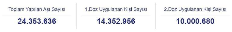 Sağlık Bakanlığı duyurdu İşte Türkiyede iki doz aşı yaptıranları sayısı