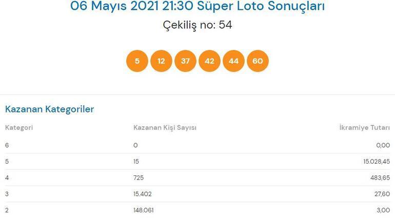 6 Mayıs Süper Loto sonuçları: Süper Loto çekiliş sonucu sorgulama sayfası Milli Piyango Online