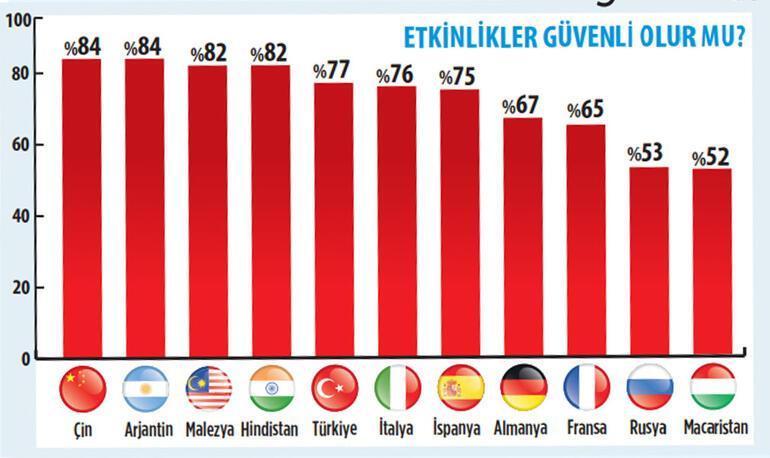 Türkler aşı pasaportundan yana