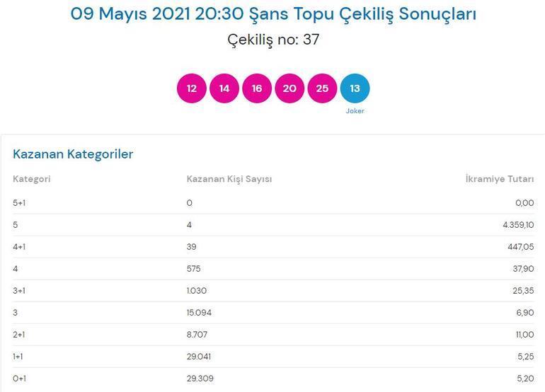 9 Mayıs Şans Topu sonuçlar: Şans Topu çekiliş sonucu sorgulama Milli Piyango Online...