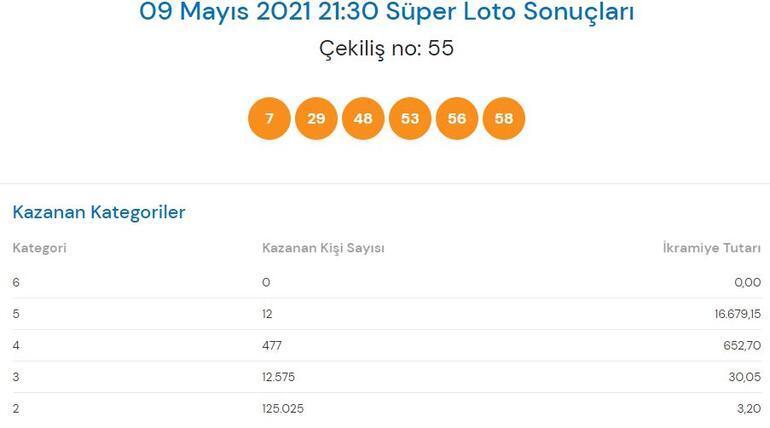 9 Mayıs Süper Loto sonuçları açıklandı Süper Loto çekiliş sonucu sorgulama...