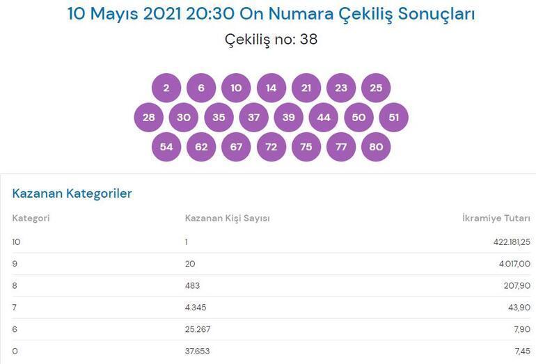 On Numara sonuçları sorgulama: 10 Mayıs 2021 On Numara çekiliş sonucu