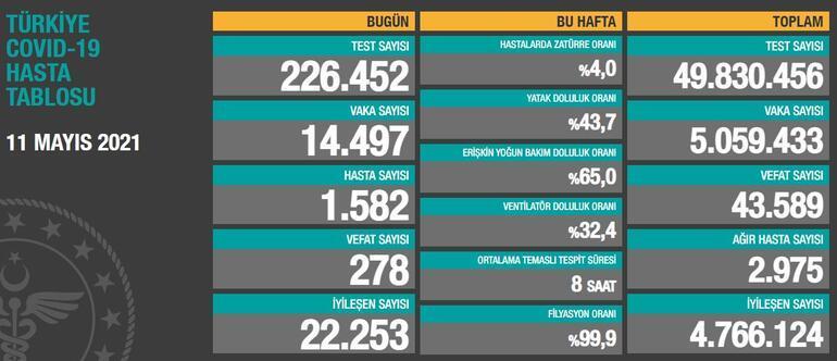SON DAKİKA: 11 Mayıs bugünkü koronavirüs tablosu açıklandı Bakanlık vaka sayısında son durumu paylaştı