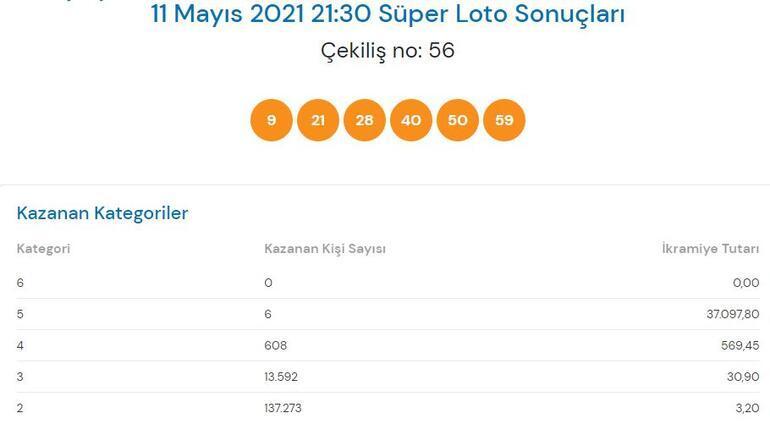 11 Mayıs Süper Loto sonuçları açıklandı Süper Loto çekiliş sonucu sorgulama...