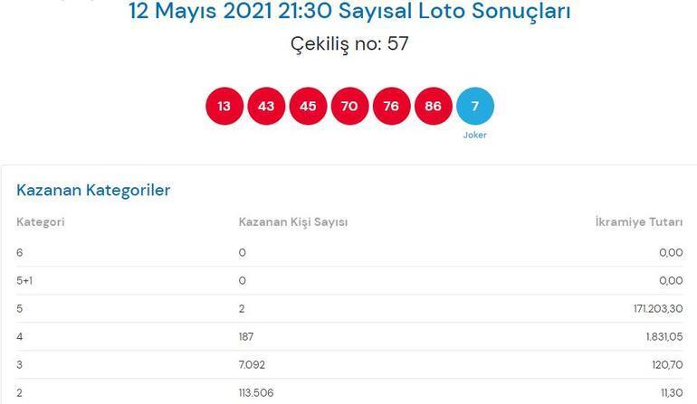 12 Mayıs Çılgın Sayısal Loto sonuçları açıklandı Çılgın Sayısal Lotoda büyük ikramiye...
