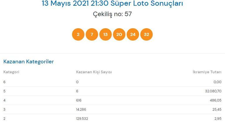 13 Mayıs Süper Loto sonuçları: Süper Loto çekiliş sonuçları sorgulama millipiyangoonline...