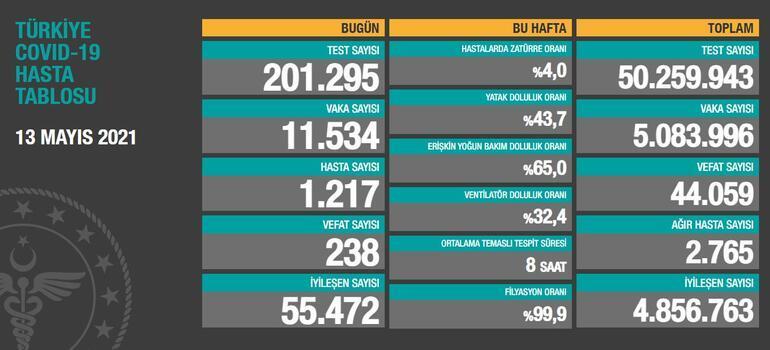 Son dakika haberi: 14 Mayıs koronavirüs tablosu paylaşıldı İşte günlük vaka sayısı...
