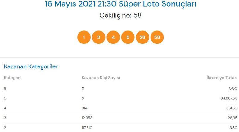 16 Mayıs Süper Loto sonuçları açıklandı Süper Loto çekiliş sonucu ve büyük ikramiye...