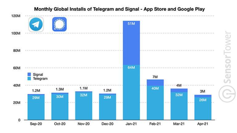 WhatsApp büyük yara aldı Diğer uygulamalara kaçış başladı