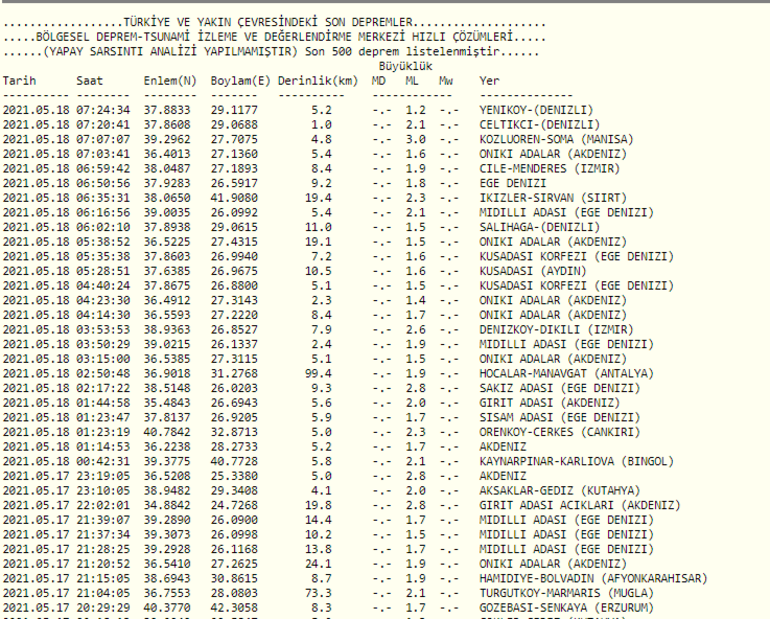 En son nerede, kaç şiddetinde deprem oldu 18 Mayıs son depremler listesi...