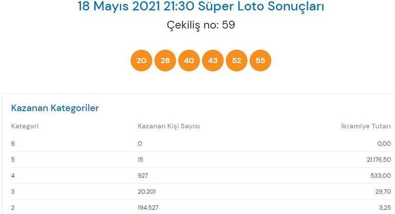 18 Mayıs Süper Loto sonuçları açıklandı Süper Loto çekilişinde büyük ikramiye...
